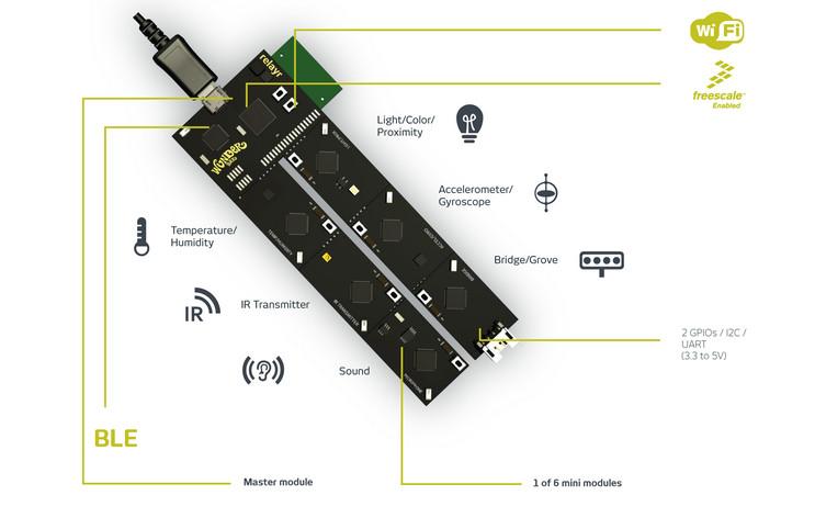 Wunderbar-IoTs